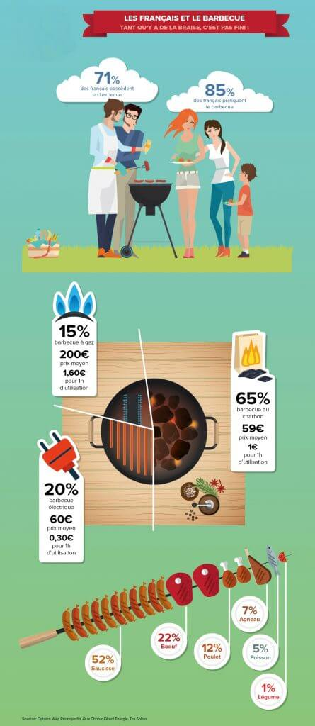 le barbecue infographie
